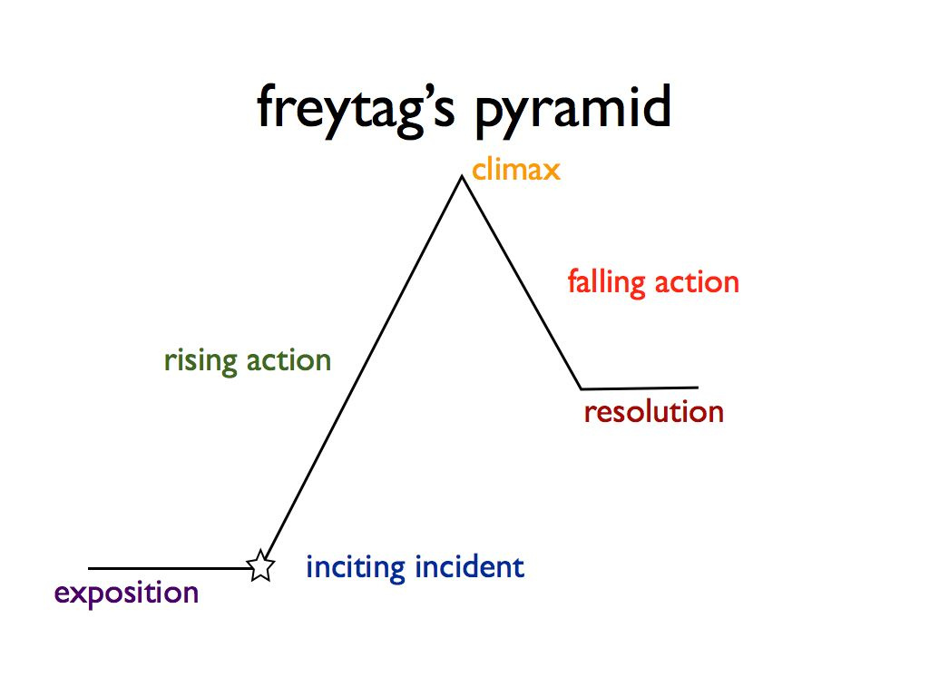 freytags-pyramid-jpeg-001